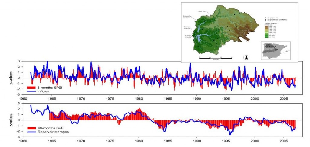 Time series of reservoir inputs, reservoir storage and the SPEI, Entrepeñas-Buendía reservoir system (Tagus River, Spain).