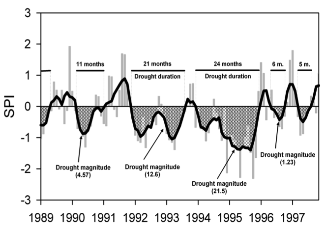Drought parameters